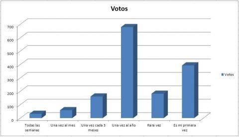 encuesta campingchile 2011-2012